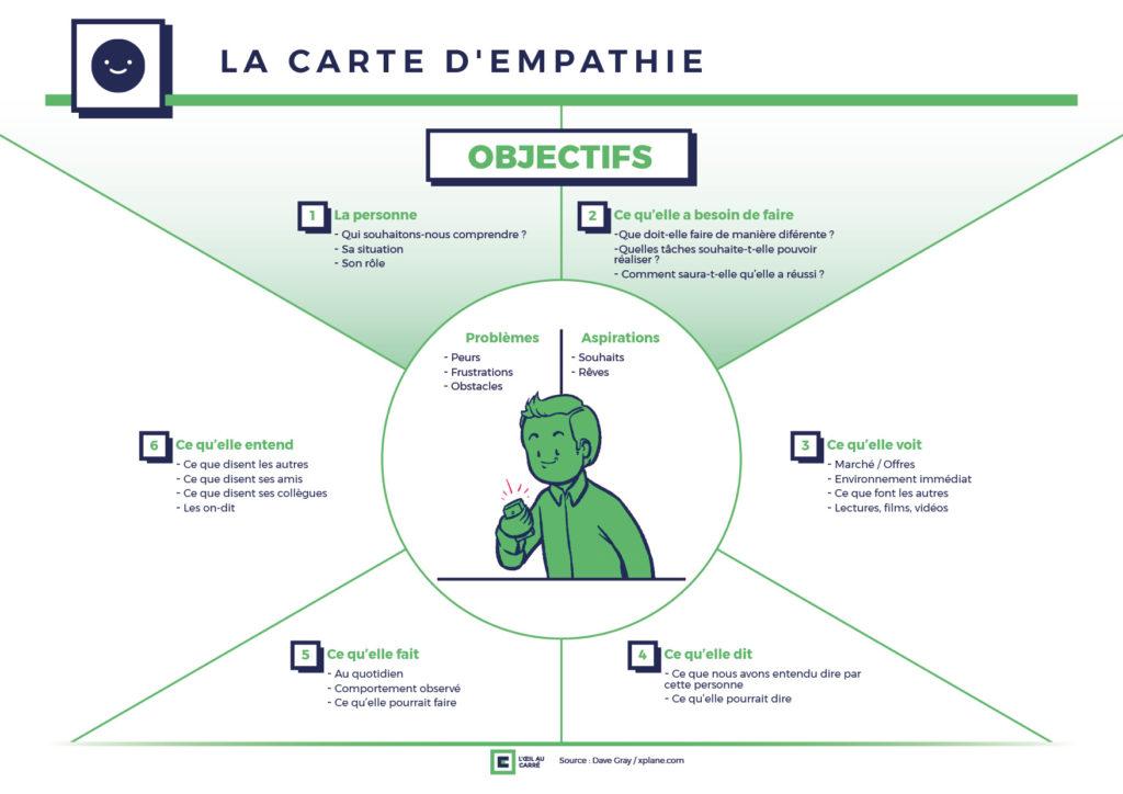 La carte d'empathie, pour comprendre ses personas dans la stratégie de contenu