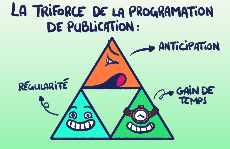 Triforce de la programmation de publication