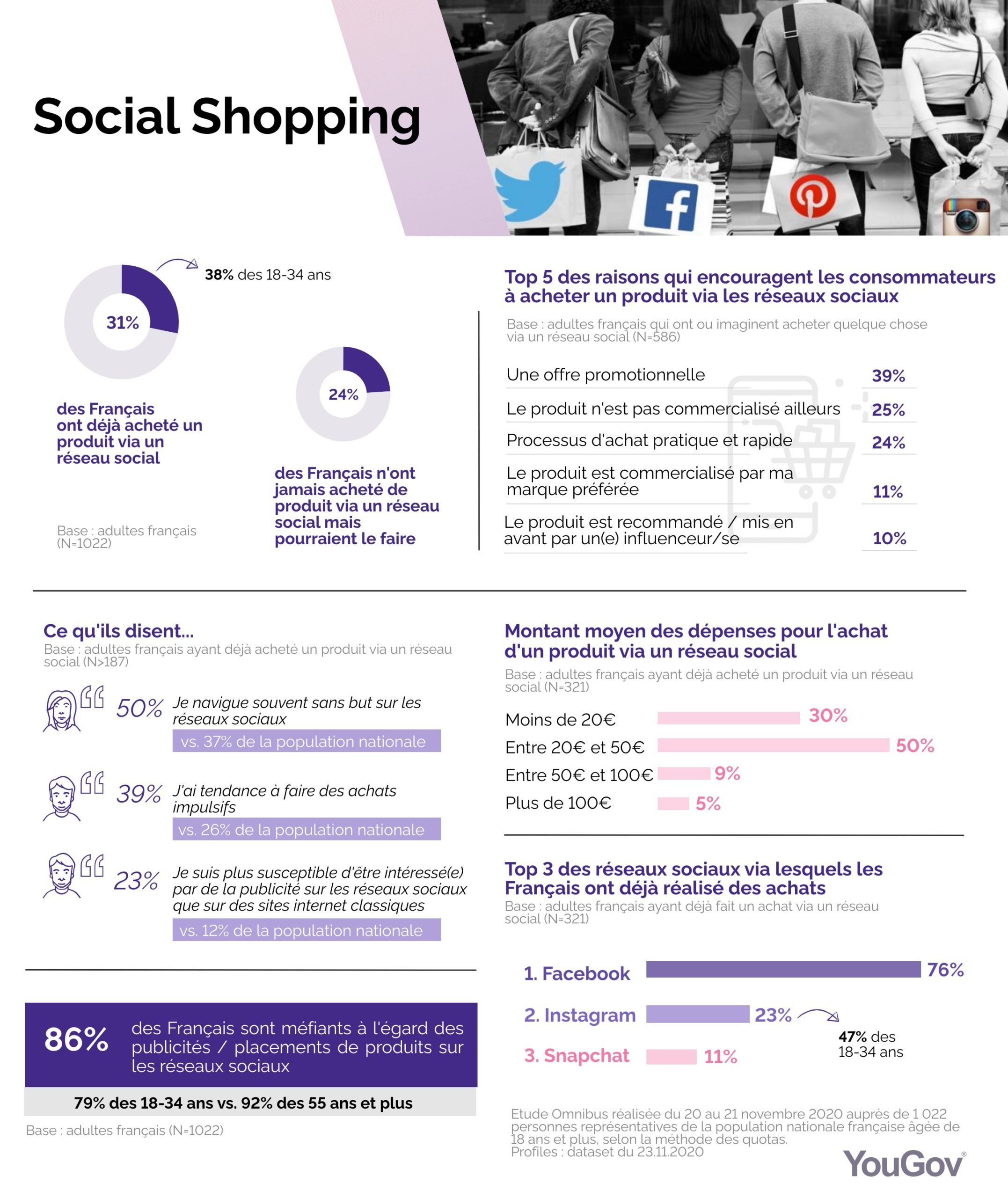 infographie social shopping