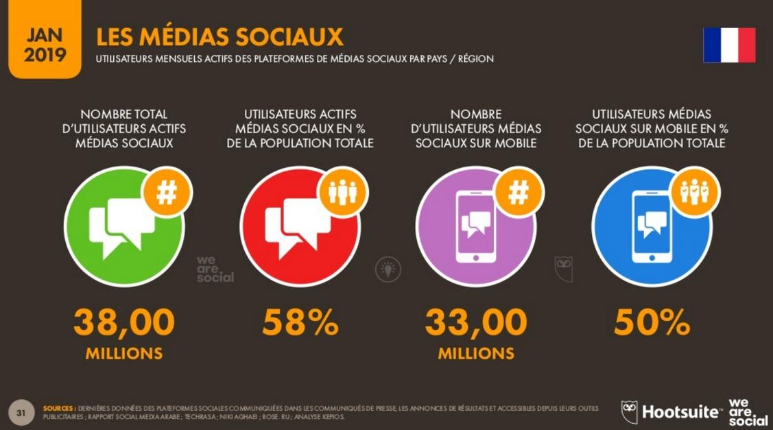 Rapport digital 2019 We are Social et Hootsuit