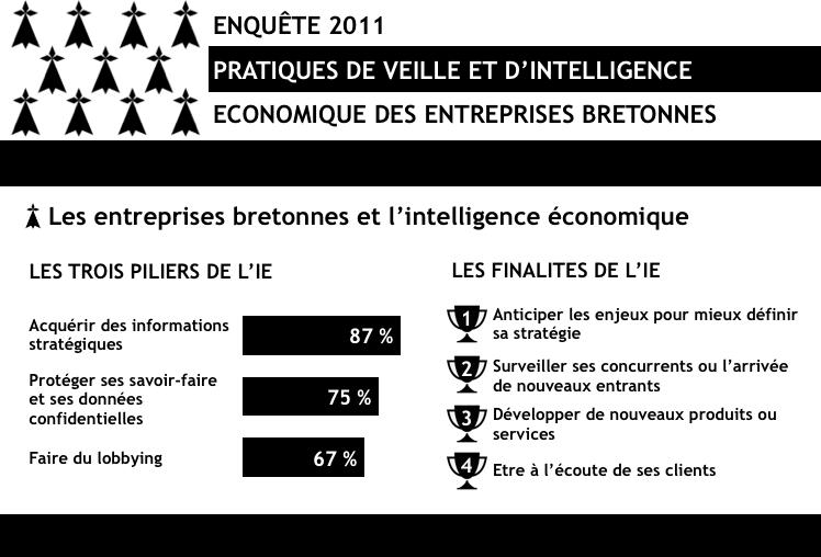 Extrait des résultats 2011 de l'étude sur les pratiques de veille en Bretagne