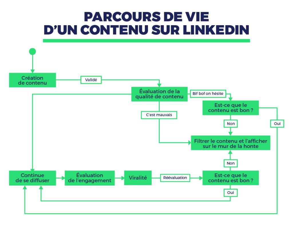 Comprendre l'algorithme LinkedIn